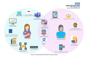 IM&T Transformation Plan 2020-2025